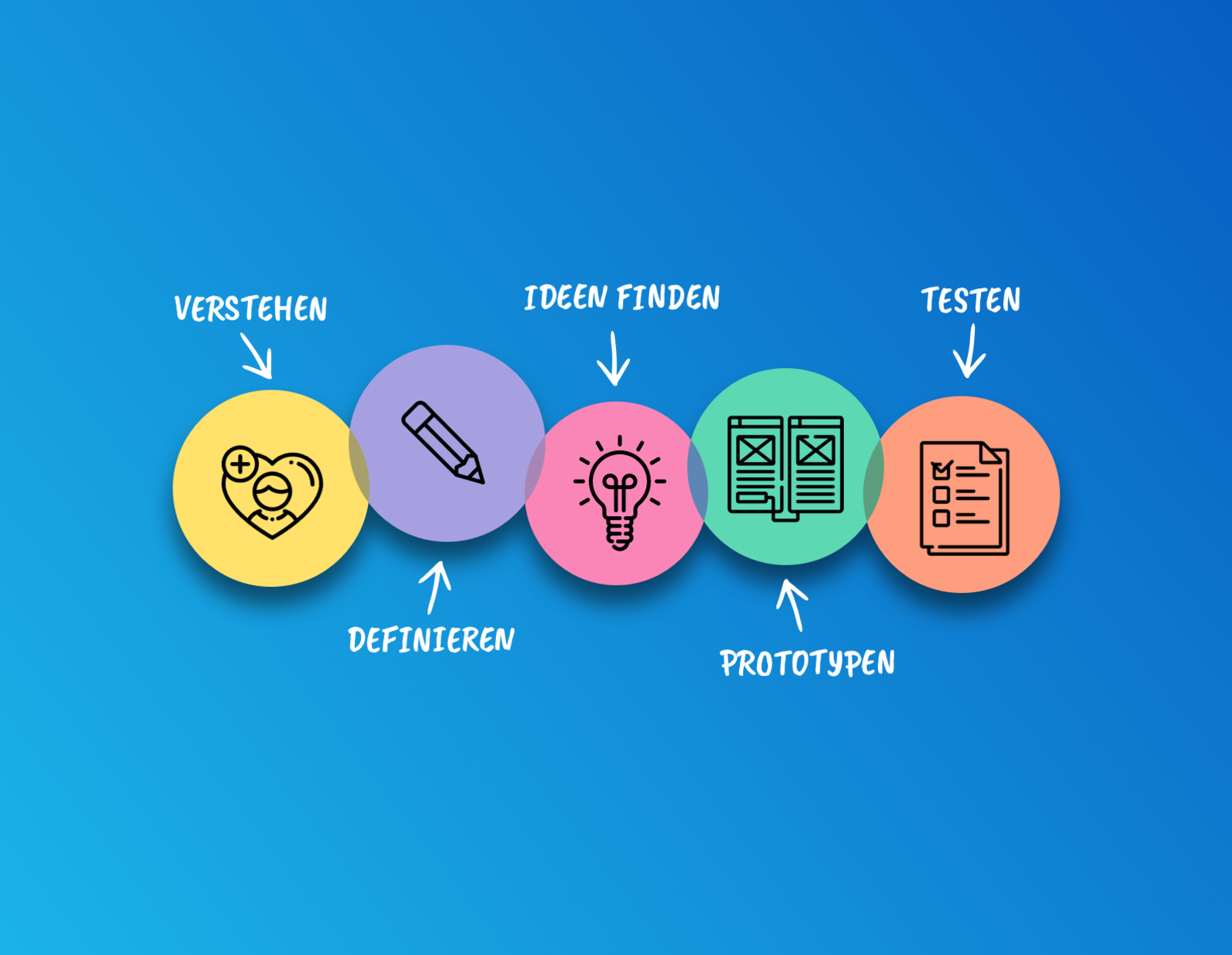 Die 5 Phasen des Design Thinking Prozesses: